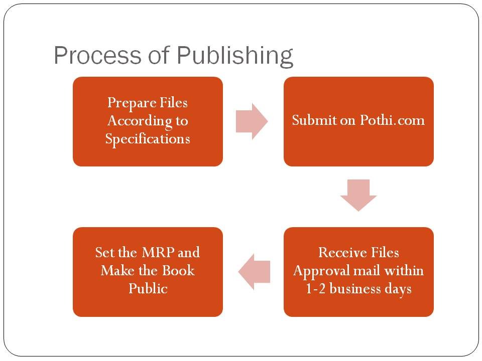 eBook Publishing Process